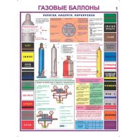 Газовые баллоны(Комплект из 3-х плакатов)