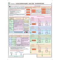 Заземление и защитные меры электробезопасности  (при напряжении до 1000 В) (Комплект из 4-х плакатов)