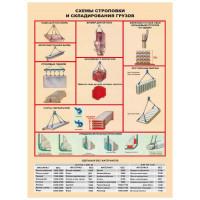 Плакат Строповка и складирования грузов